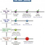 Team+ Journey Map